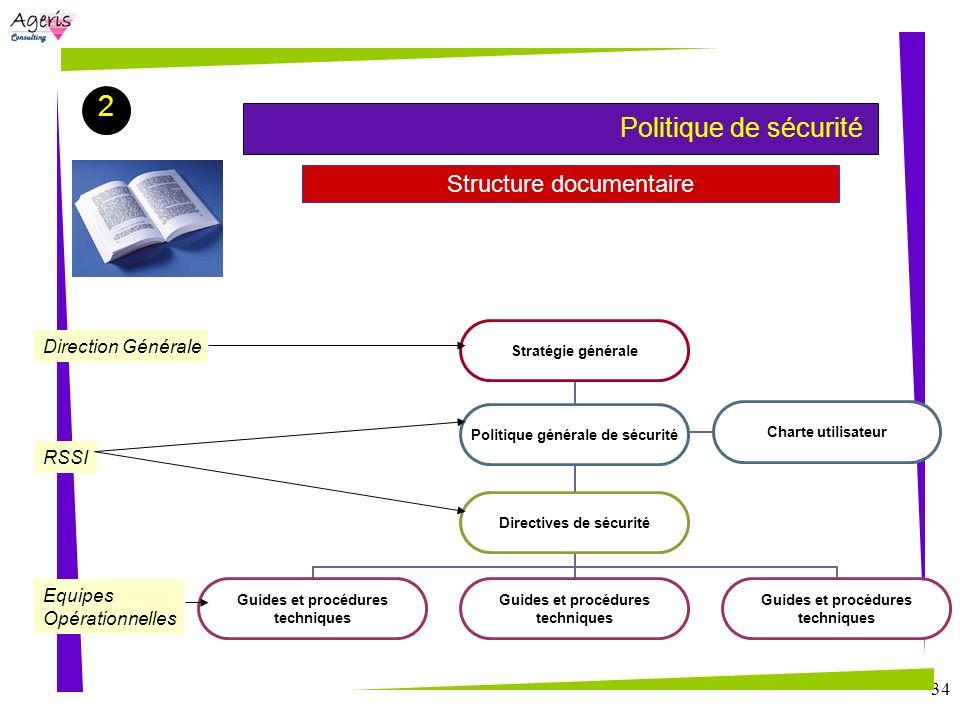 34 Structure documentaire Politique de sécurité Stratégie générale Politique générale de sécurité Directives de sécurité Guides et procédures techniqu