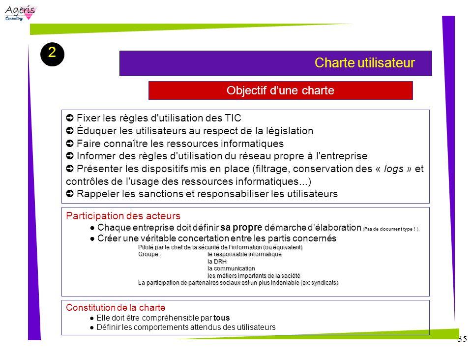 35 Objectif dune charte Charte utilisateur Fixer les règles d'utilisation des TIC Éduquer les utilisateurs au respect de la législation Faire connaîtr
