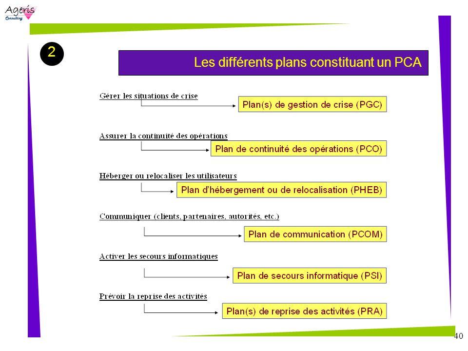 40 Les différents plans constituant un PCA 2