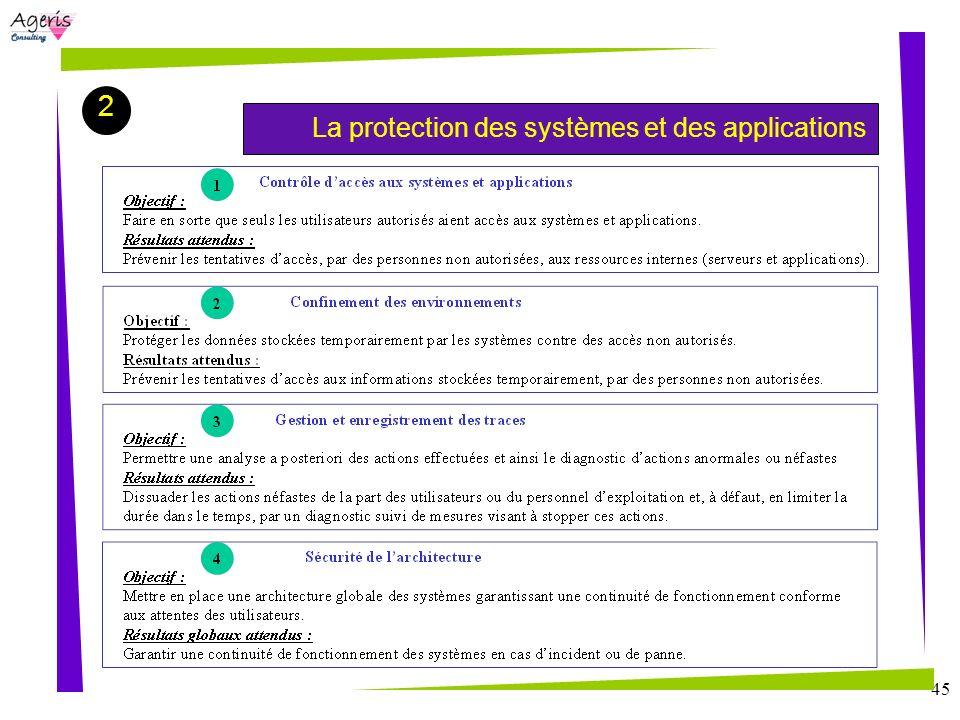 45 La protection des systèmes et des applications 2