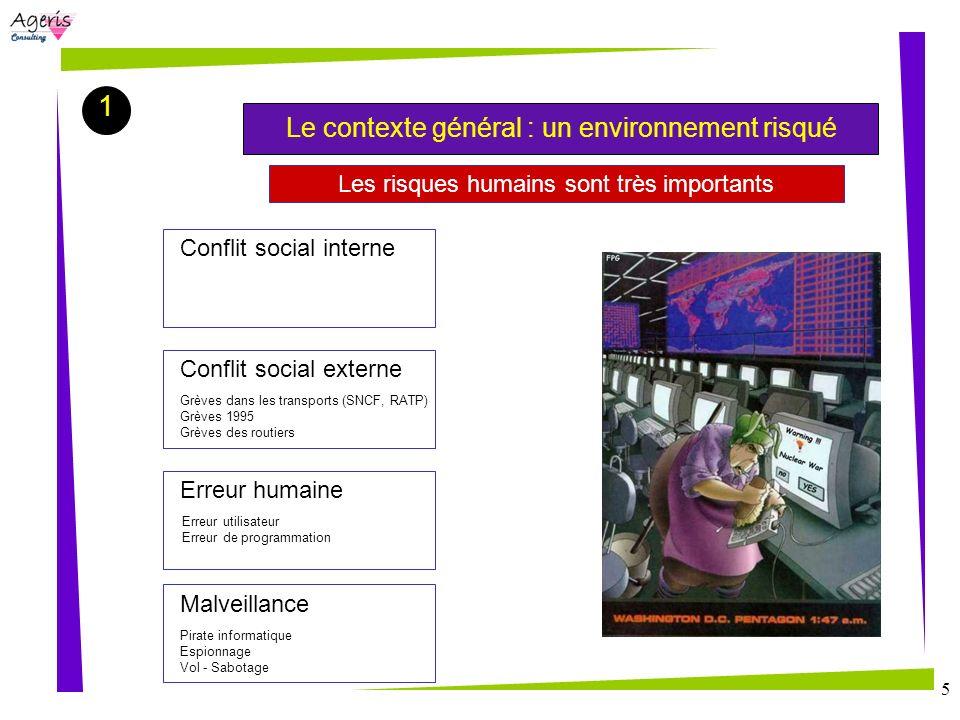5 Les risques humains sont très importants Conflit social interne Conflit social externe Erreur humaine Malveillance Grèves dans les transports (SNCF,