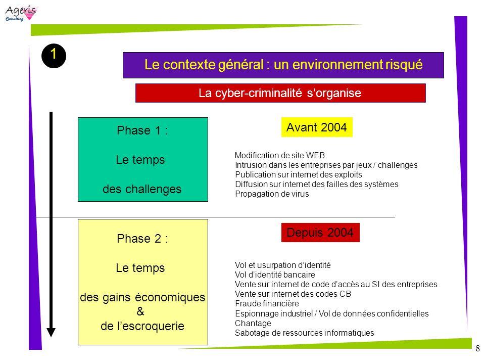 8 La cyber-criminalité sorganise Phase 1 : Le temps des challenges Phase 2 : Le temps des gains économiques & de lescroquerie Avant 2004 Depuis 2004 M