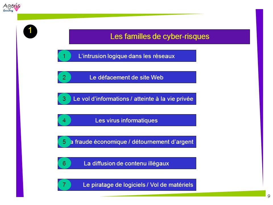 9 1 Les familles de cyber-risques Le défacement de site Web Le vol dinformations / atteinte à la vie privée Les virus informatiques La fraude économiq
