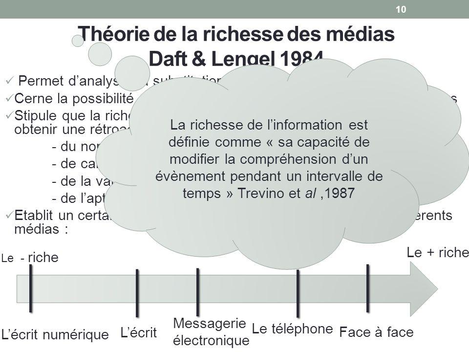 Théorie de la richesse des médias Daft & Lengel 1984 Permet danalyser la substitution entre médias Cerne la possibilité dadaptation et de personnalisa