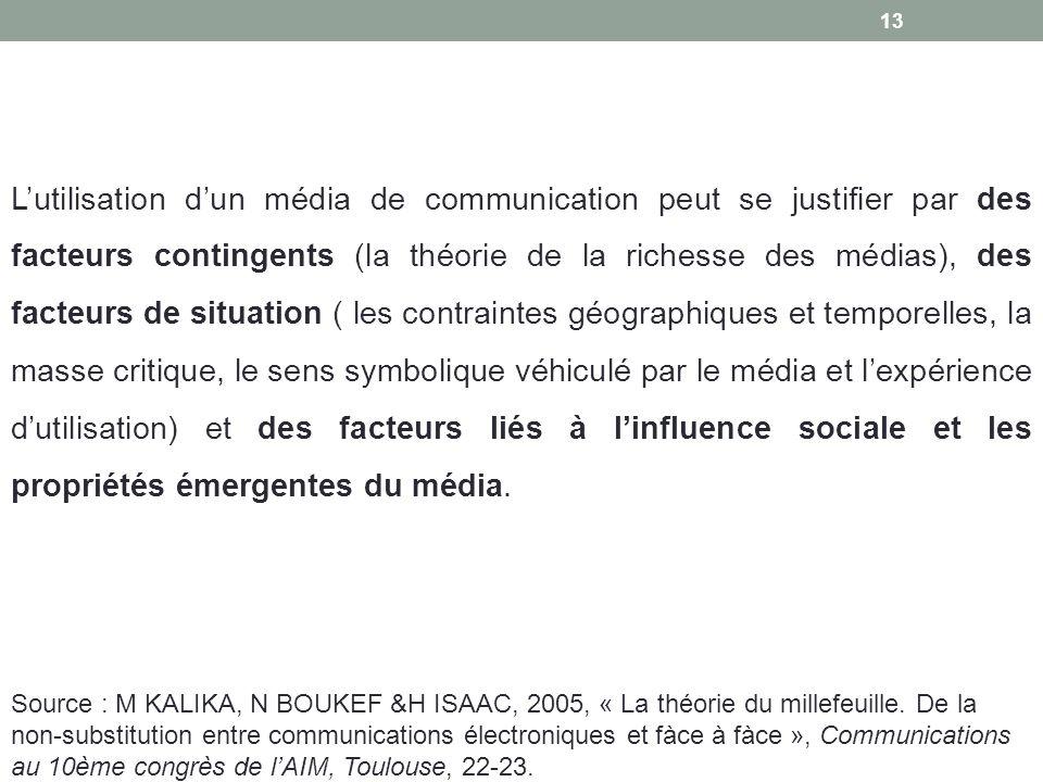 Lutilisation dun média de communication peut se justifier par des facteurs contingents (la théorie de la richesse des médias), des facteurs de situati