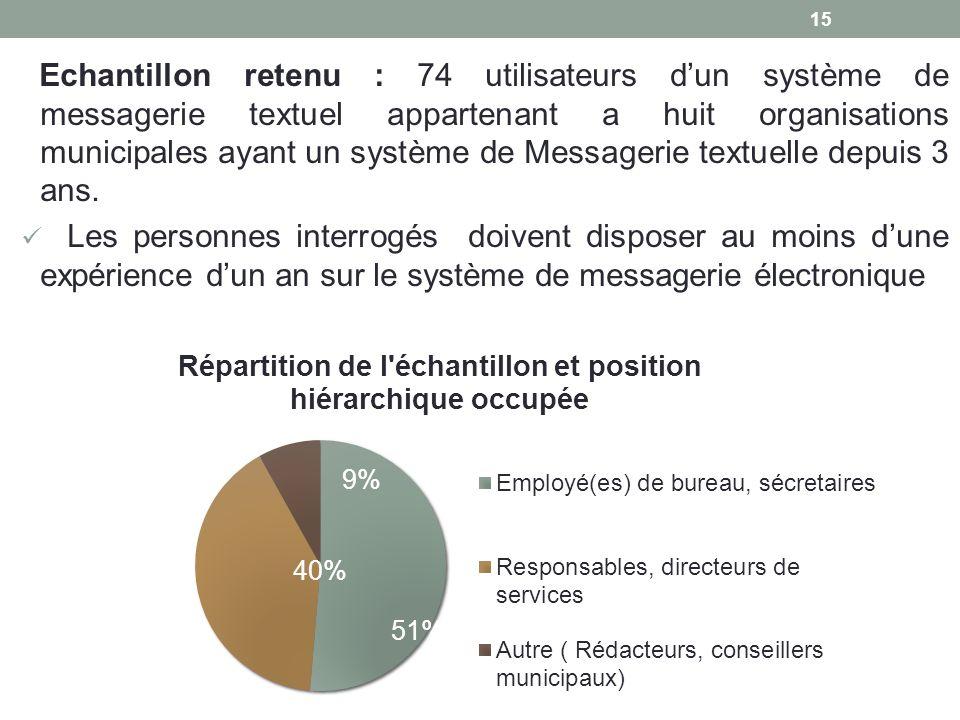 Echantillon retenu : 74 utilisateurs dun système de messagerie textuel appartenant a huit organisations municipales ayant un système de Messagerie tex