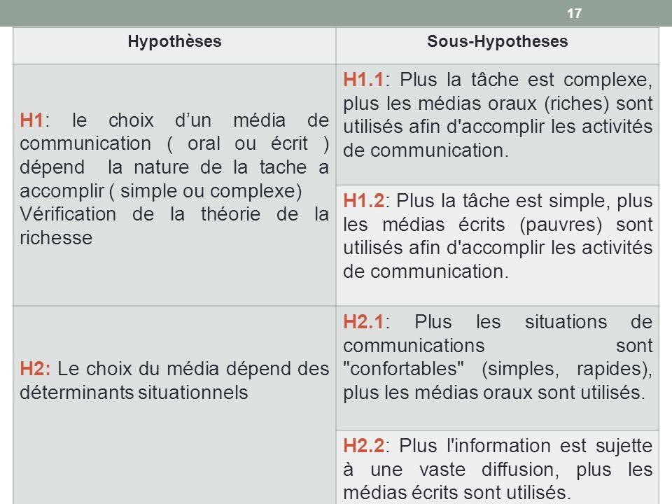 HypothèsesSous-Hypotheses H1: le choix dun média de communication ( oral ou écrit ) dépend la nature de la tache a accomplir ( simple ou complexe) Vér