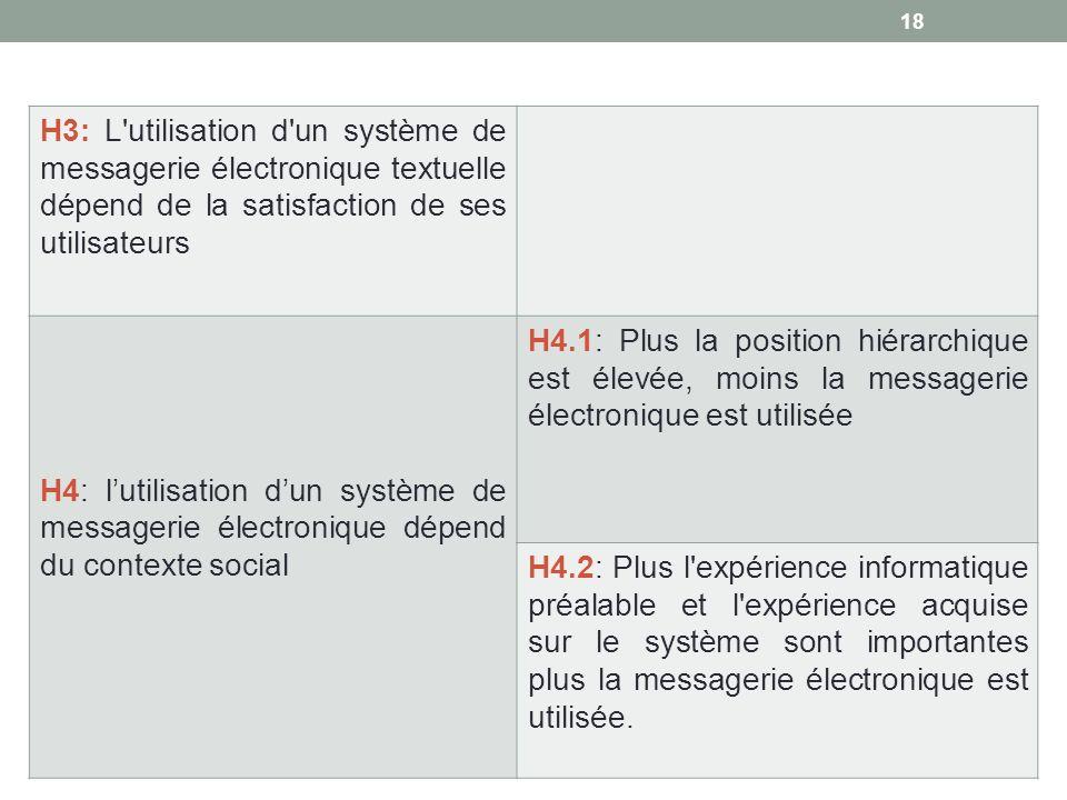 H3: L'utilisation d'un système de messagerie électronique textuelle dépend de la satisfaction de ses utilisateurs H4: lutilisation dun système de mess