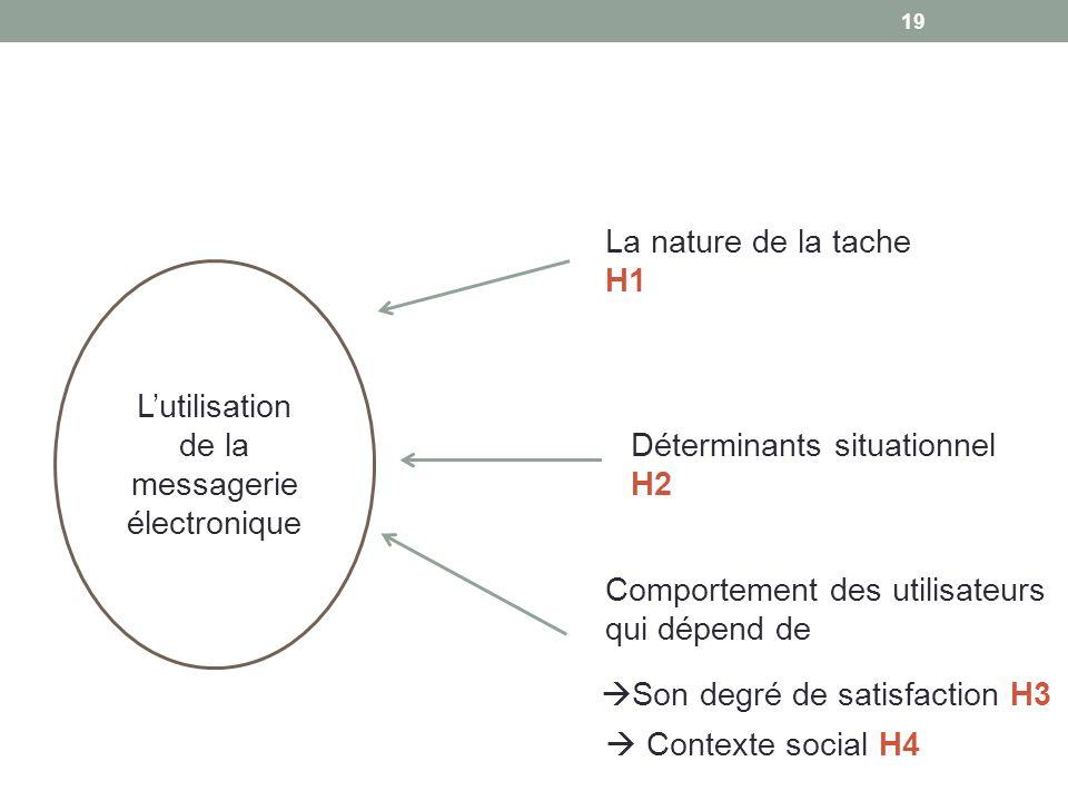 Lutilisation de la messagerie électronique La nature de la tache H1 Déterminants situationnel H2 Comportement des utilisateurs qui dépend de Son degré
