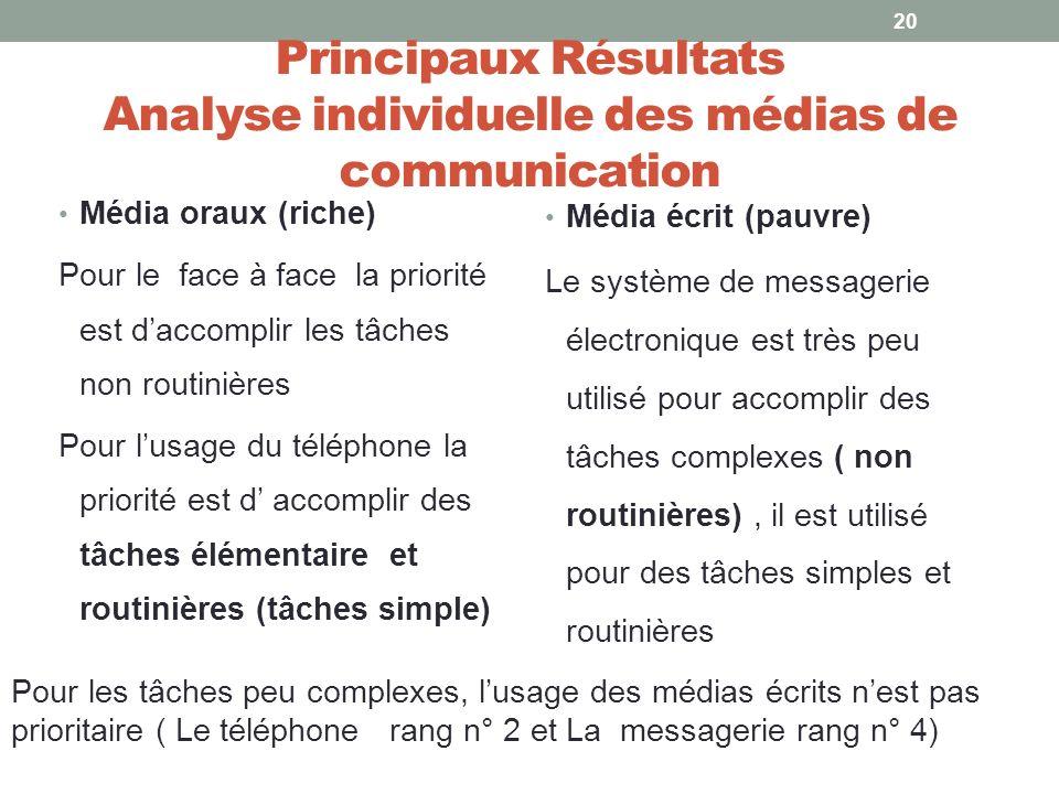 Principaux Résultats Analyse individuelle des médias de communication Média oraux (riche) Pour le face à face la priorité est daccomplir les tâches no