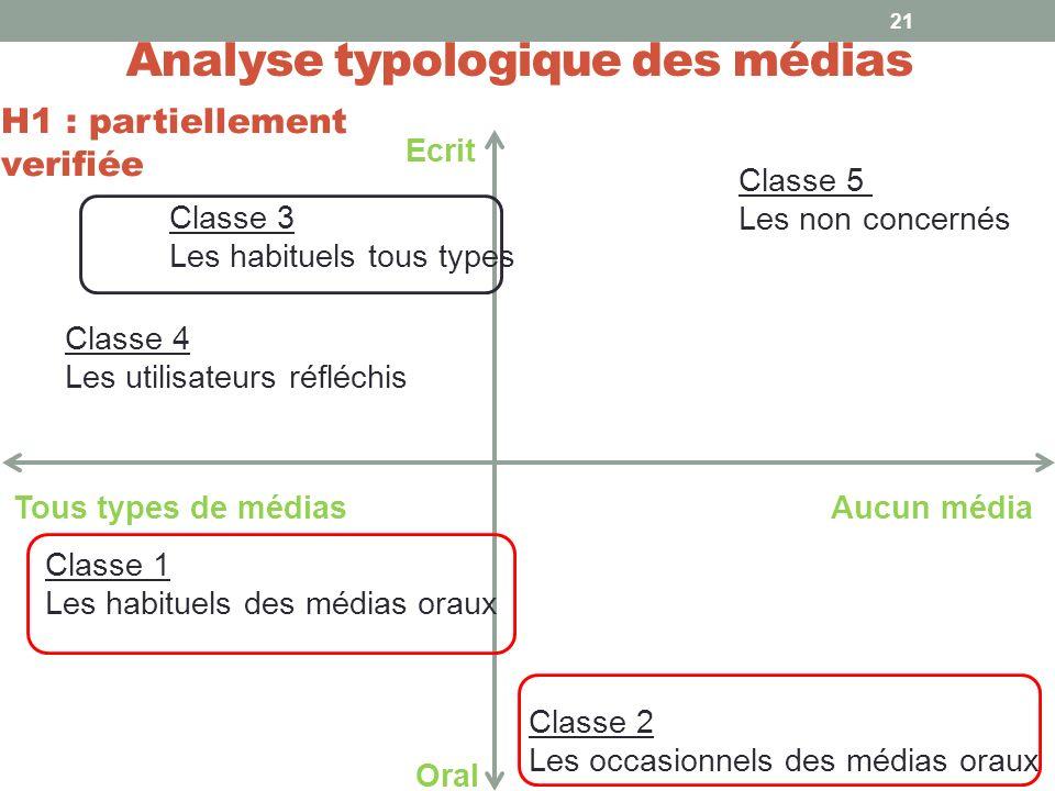 Analyse typologique des médias 21 Classe 1 Les habituels des médias oraux Classe 2 Les occasionnels des médias oraux Classe 3 Les habituels tous types