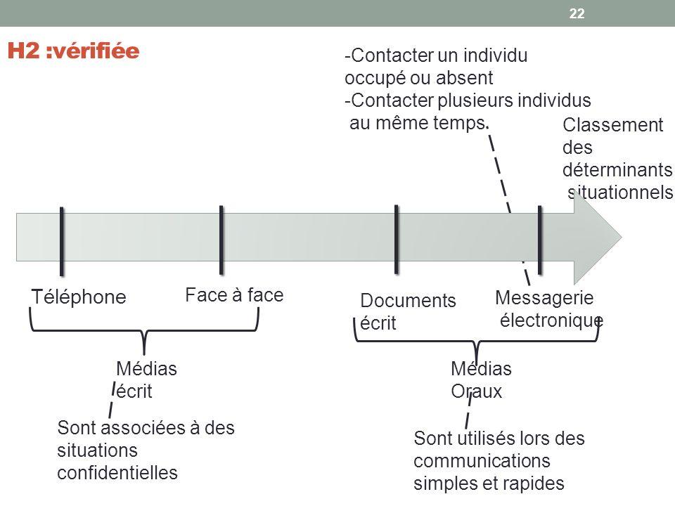 H2 :vérifiée 22 Messagerie électronique Documents écrit Face à face Téléphone Médias Oraux Médias écrit Classement des déterminants situationnels -Con
