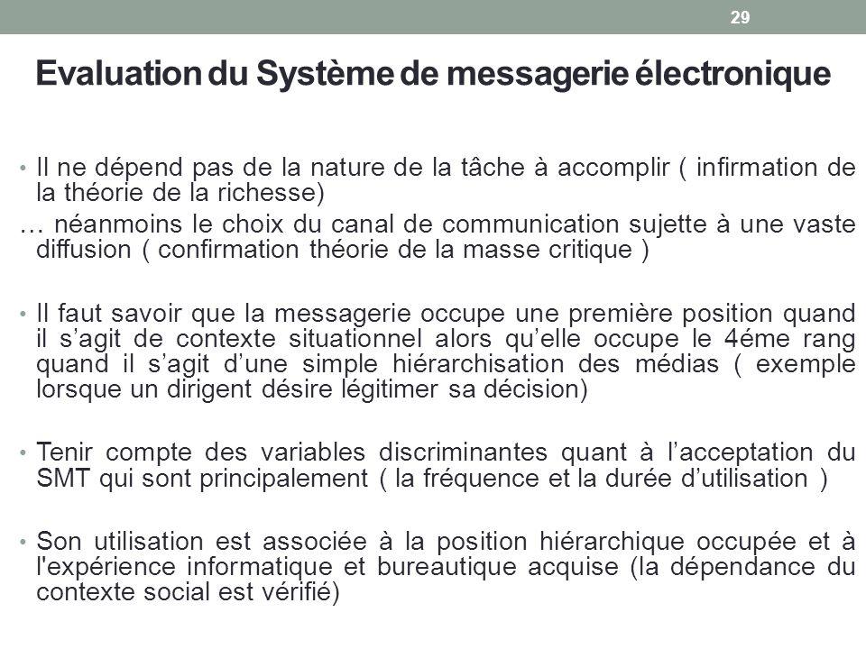 Evaluation du Système de messagerie électronique Il ne dépend pas de la nature de la tâche à accomplir ( infirmation de la théorie de la richesse) … n