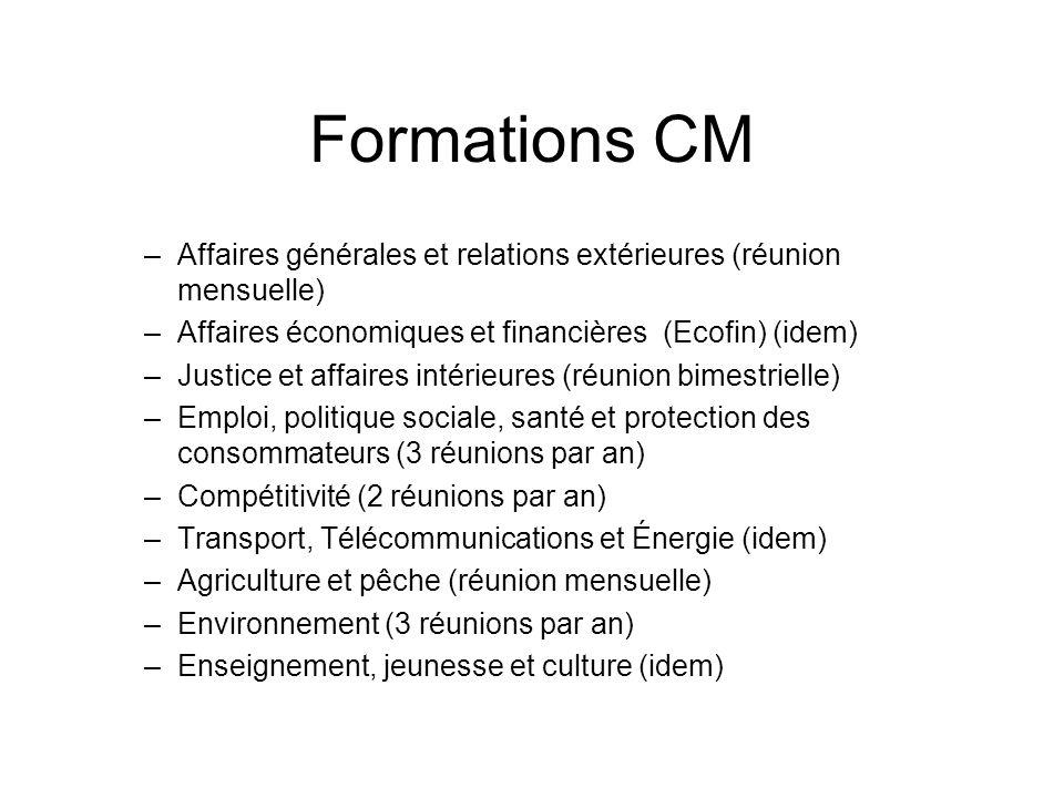 Formations CM –Affaires générales et relations extérieures (réunion mensuelle) –Affaires économiques et financières (Ecofin) (idem) –Justice et affair