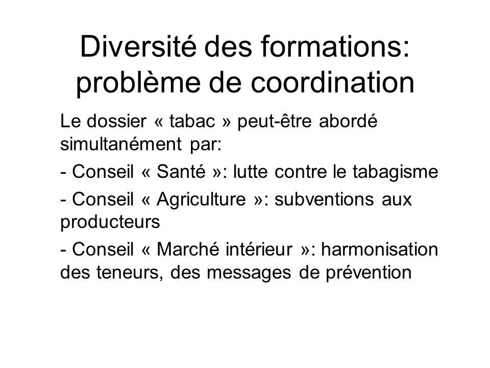 Diversité des formations: problème de coordination Le dossier « tabac » peut-être abordé simultanément par: - Conseil « Santé »: lutte contre le tabag