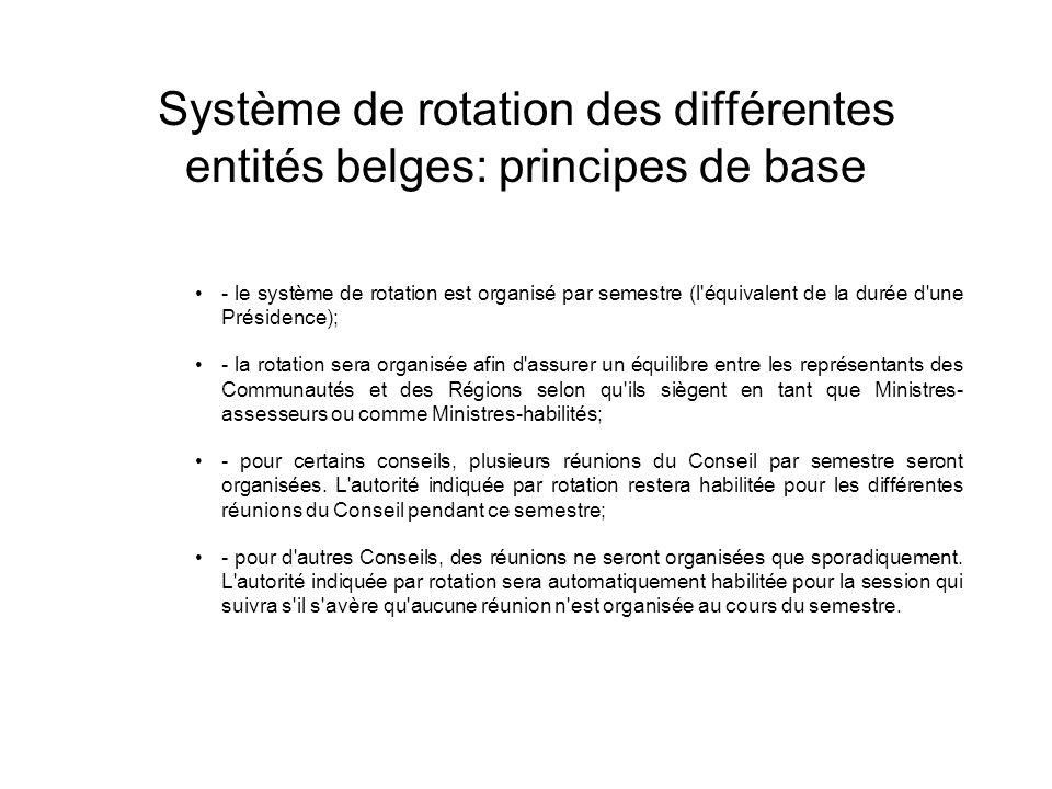 Système de rotation des différentes entités belges: principes de base - le système de rotation est organisé par semestre (l'équivalent de la durée d'u