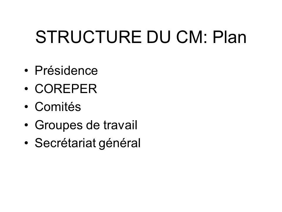 STRUCTURE DU CM: Plan Présidence COREPER Comités Groupes de travail Secrétariat général