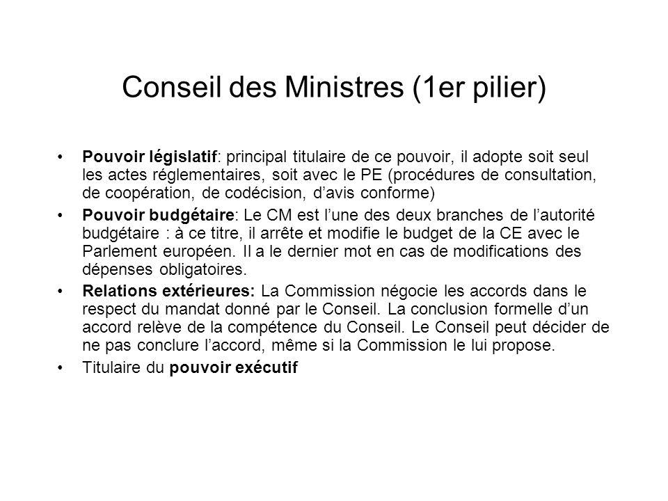 Conseil des Ministres (1er pilier) Pouvoir législatif: principal titulaire de ce pouvoir, il adopte soit seul les actes réglementaires, soit avec le P
