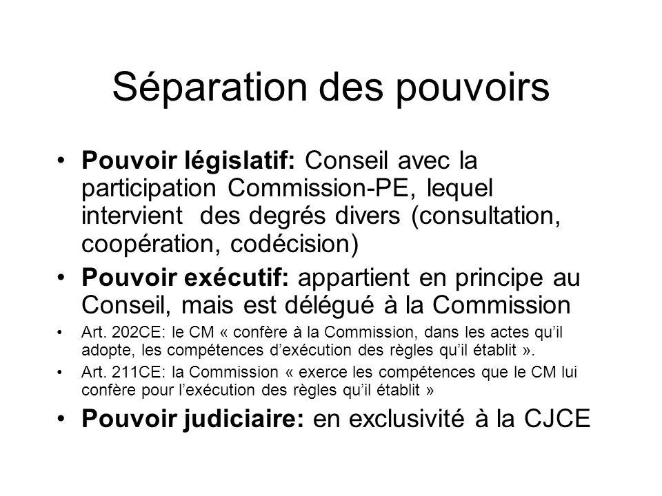Séparation des pouvoirs Pouvoir législatif: Conseil avec la participation Commission-PE, lequel intervient des degrés divers (consultation, coopération, codécision) Pouvoir exécutif: appartient en principe au Conseil, mais est délégué à la Commission Art.