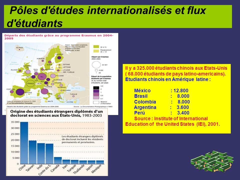 Pôles d'études internationalisés et flux d'étudiants Il y a 325.000 étudiants chinois aux Etats-Unis ( 68.000 étudiants de pays latino-americains). Et