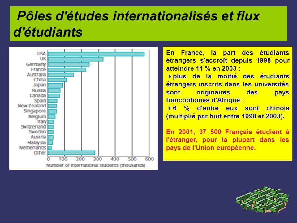 Pôles d'études internationalisés et flux d'étudiants En France, la part des étudiants étrangers s'accroît depuis 1998 pour atteindre 11 % en 2003 : pl