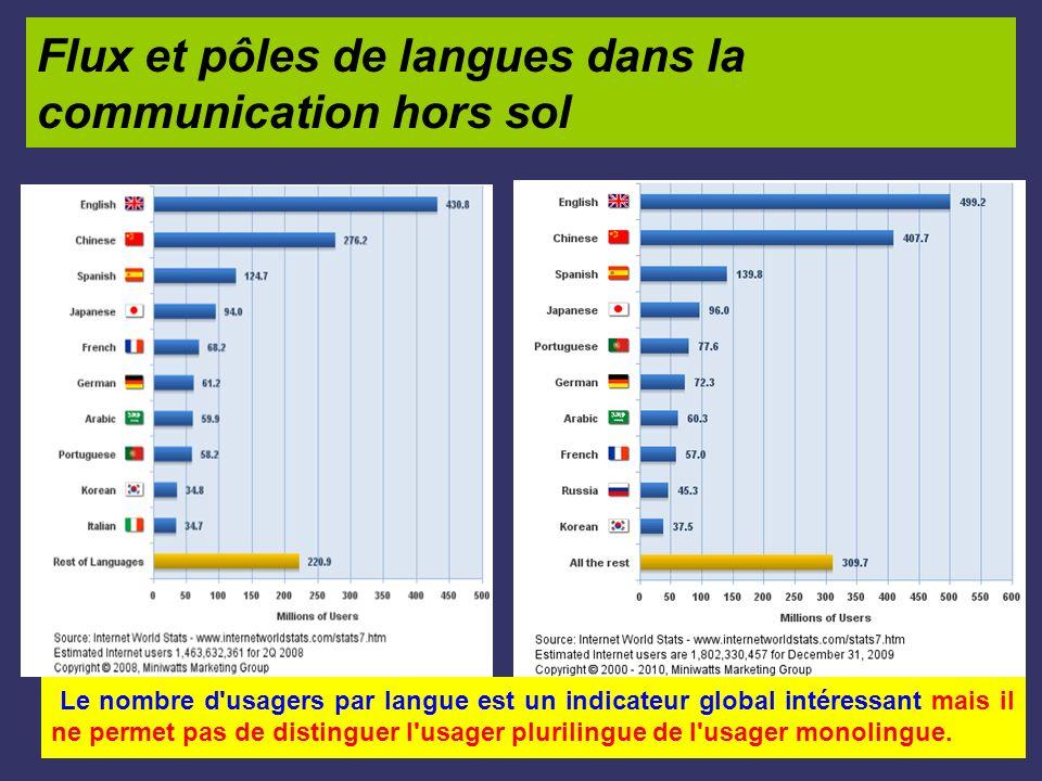 Flux et pôles de langues dans la communication hors sol Le nombre d'usagers par langue est un indicateur global intéressant mais il ne permet pas de d