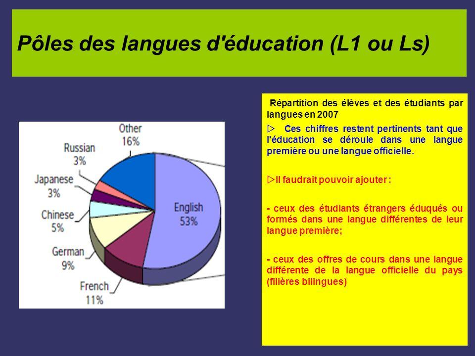 Pôles des langues d'éducation (L1 ou Ls) Répartition des élèves et des étudiants par langues en 2007 Ces chiffres restent pertinents tant que l'éducat