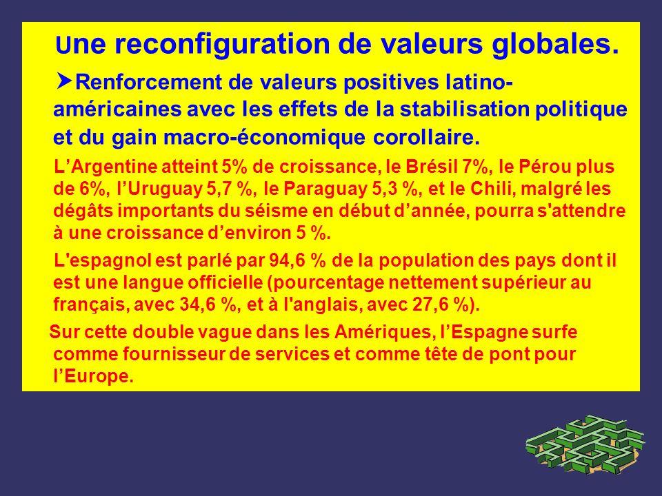U ne reconfiguration de valeurs globales. Renforcement de valeurs positives latino- américaines avec les effets de la stabilisation politique et du ga