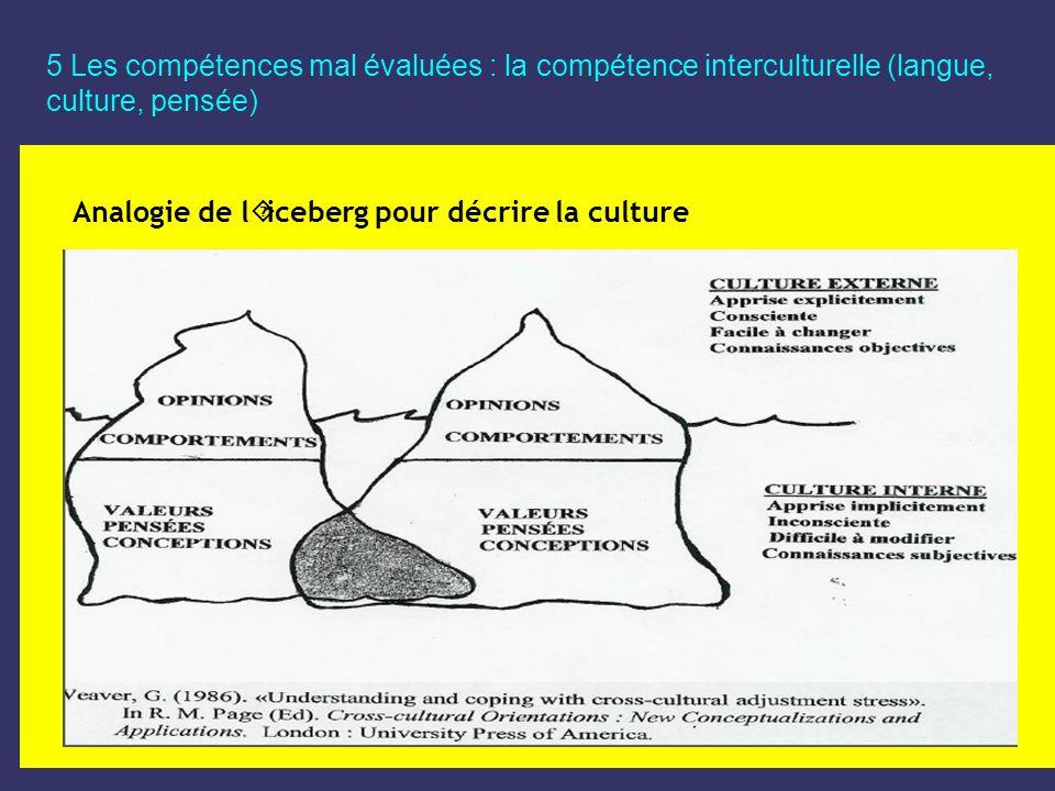 5 Les compétences mal évaluées : la compétence interculturelle (langue, culture, pensée) Analogie de l´iceberg pour décrire la culture