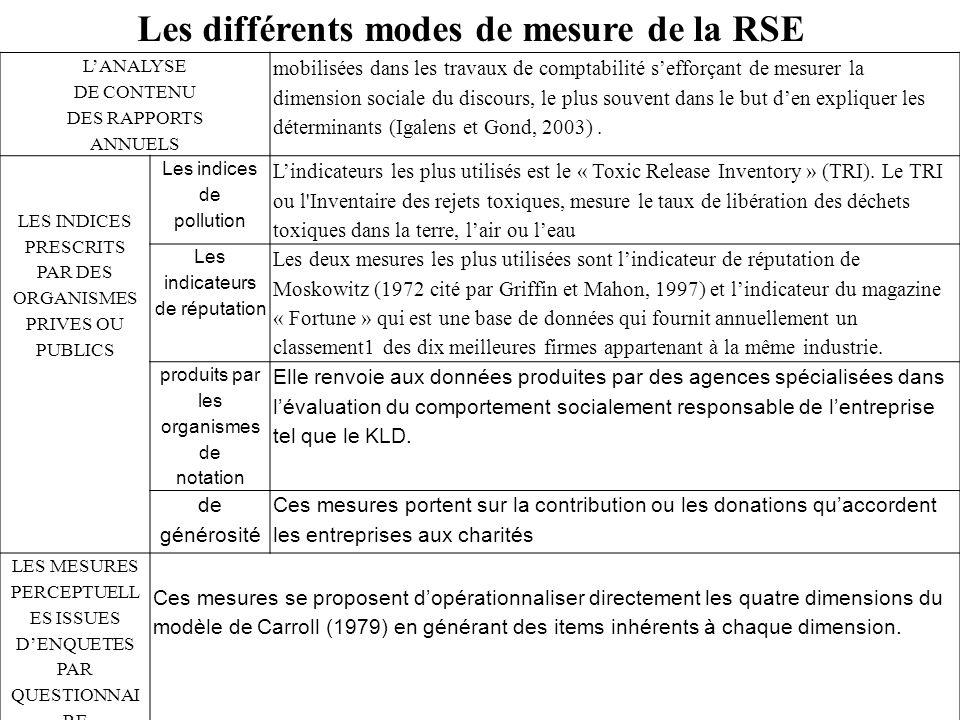 LANALYSE DE CONTENU DES RAPPORTS ANNUELS mobilisées dans les travaux de comptabilité sefforçant de mesurer la dimension sociale du discours, le plus s