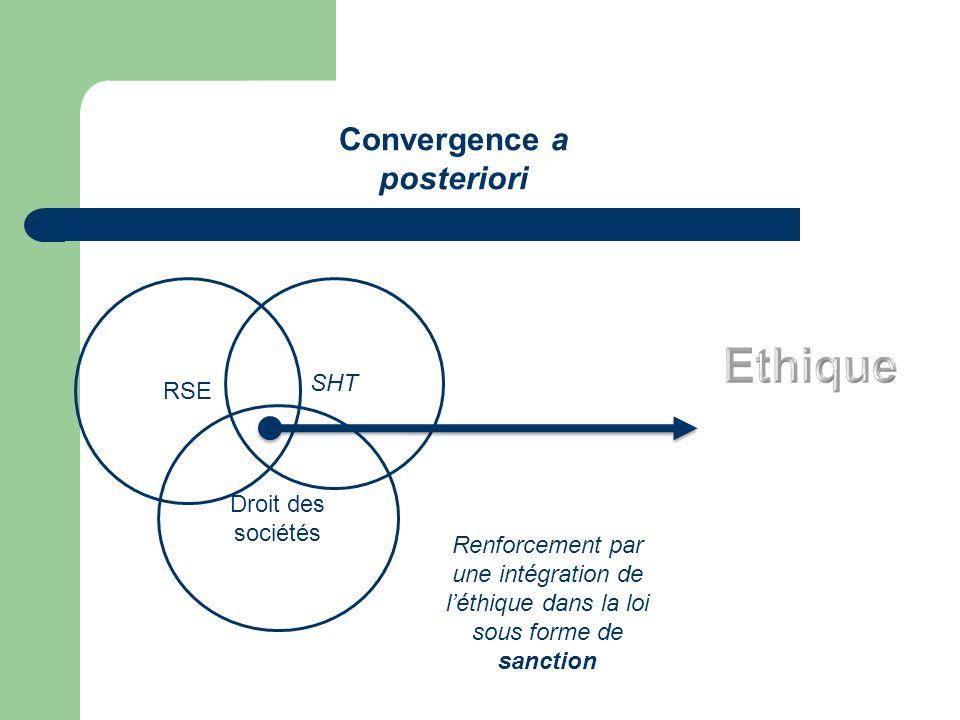 SHT Convergence a posteriori RSE Droit des sociétés Renforcement par une intégration de léthique dans la loi sous forme de sanction