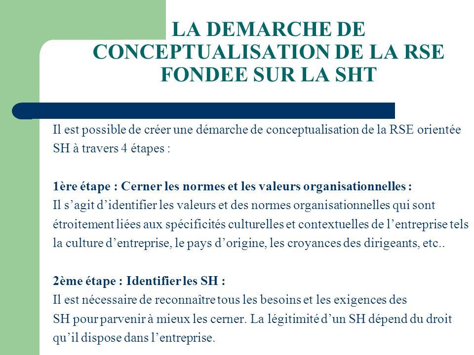 LA DEMARCHE DE CONCEPTUALISATION DE LA RSE FONDEE SUR LA SHT Il est possible de créer une démarche de conceptualisation de la RSE orientée SH à traver