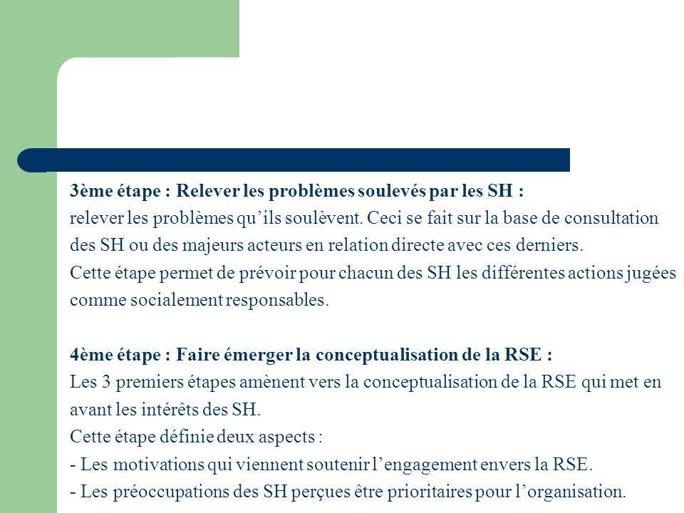 3ème étape : Relever les problèmes soulevés par les SH : relever les problèmes quils soulèvent. Ceci se fait sur la base de consultation des SH ou des