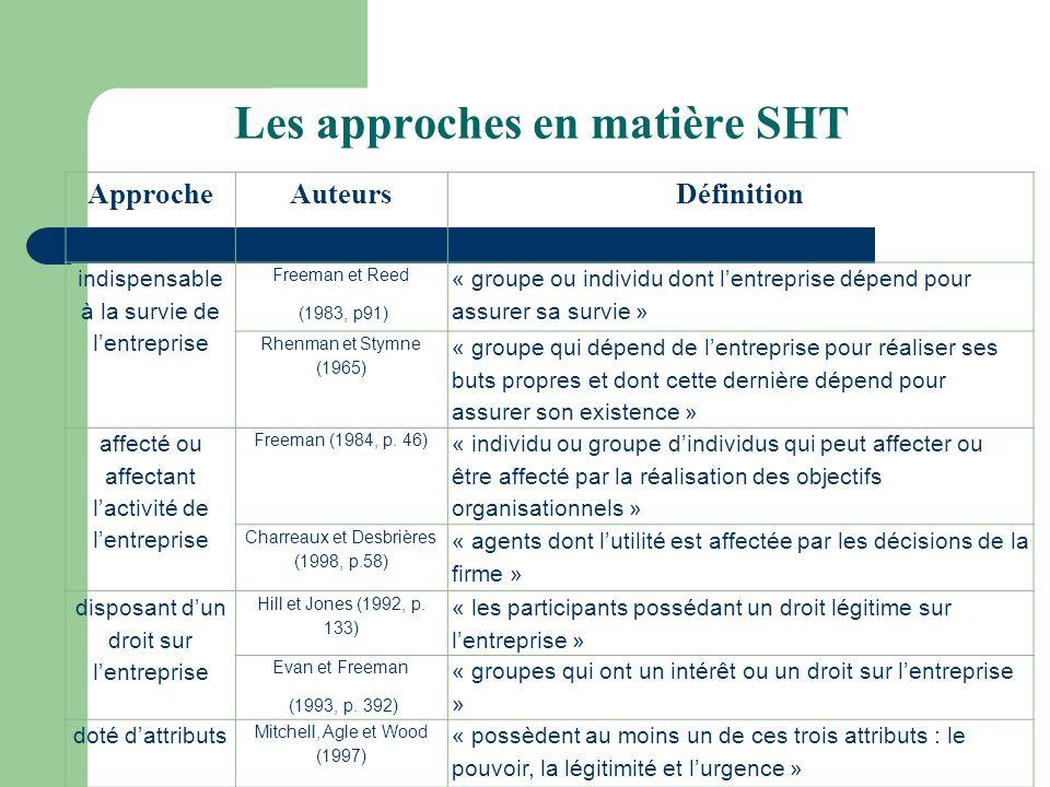 Les approches en matière SHT ApprocheAuteursDéfinition indispensable à la survie de lentreprise Freeman et Reed (1983, p91) « groupe ou individu dont