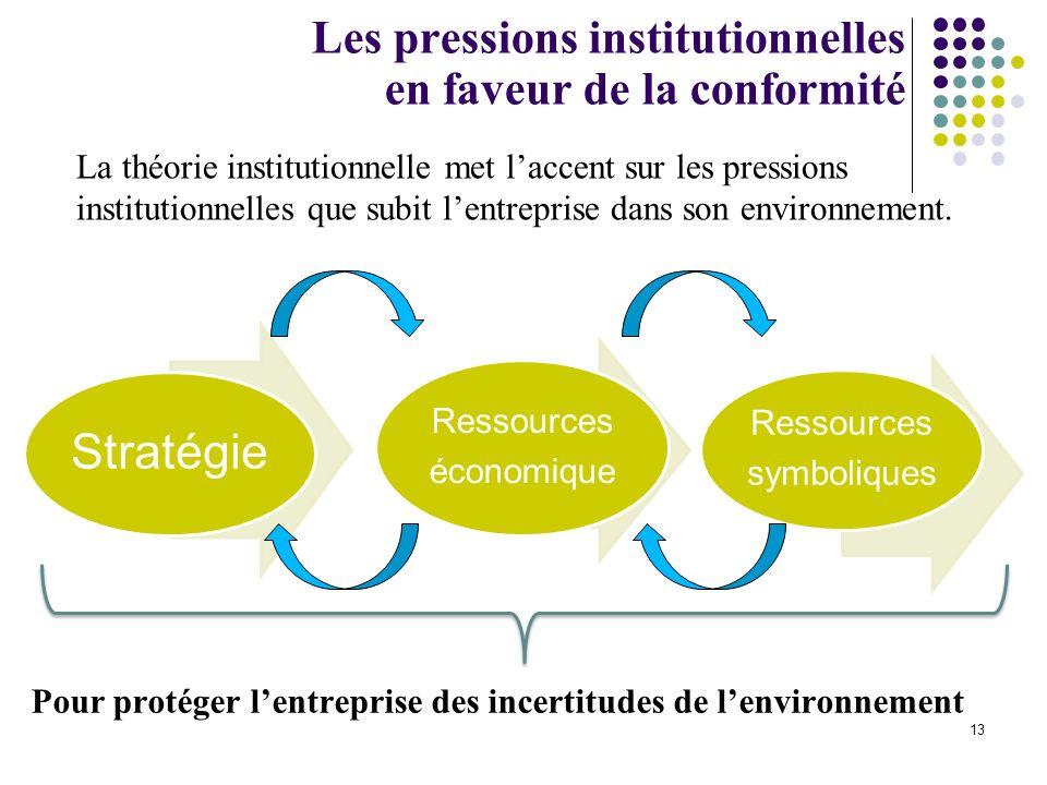 13 Pour protéger lentreprise des incertitudes de lenvironnement Les pressions institutionnelles en faveur de la conformité Stratégie Ressources économ