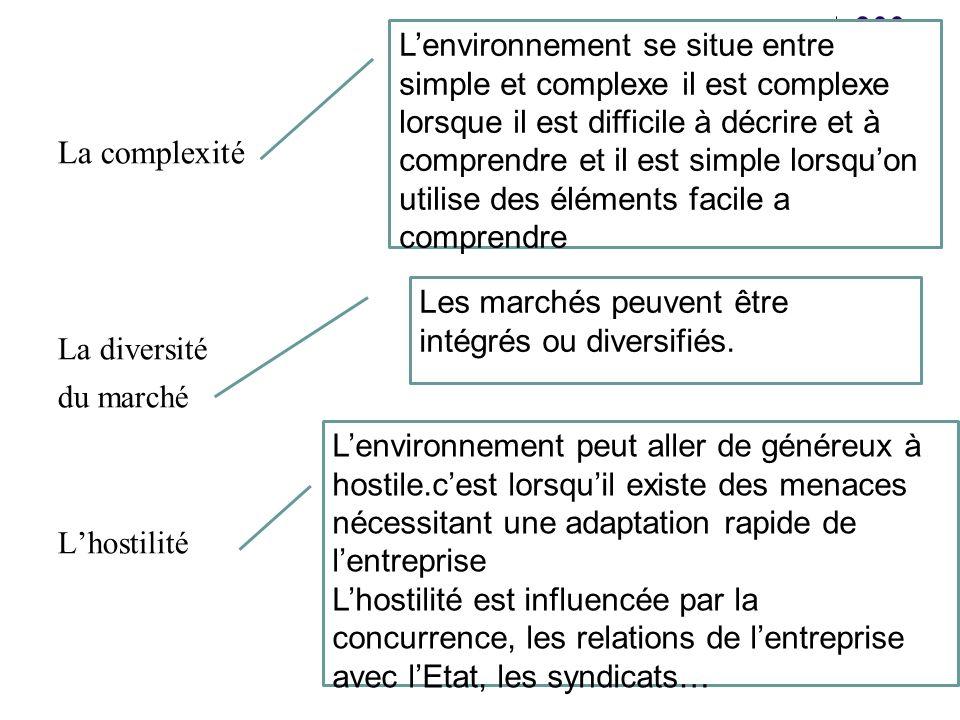 7 La complexité La diversité du marché Lhostilité Lenvironnement se situe entre simple et complexe il est complexe lorsque il est difficile à décrire