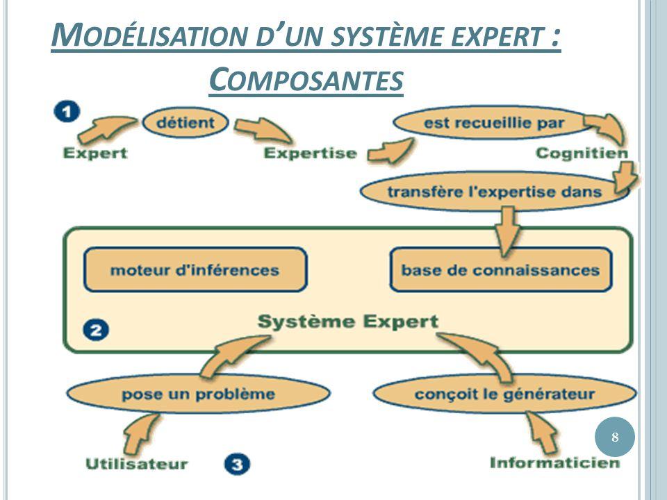 Phase 4 : Hiérarchiser pour chaque acteur ses priorités dobjectifs Les graphes construits précédemment restent assez élémentaires puisqu ils ne prennent en compte que le nombre de convergences et de divergences d objectifs entre acteurs.