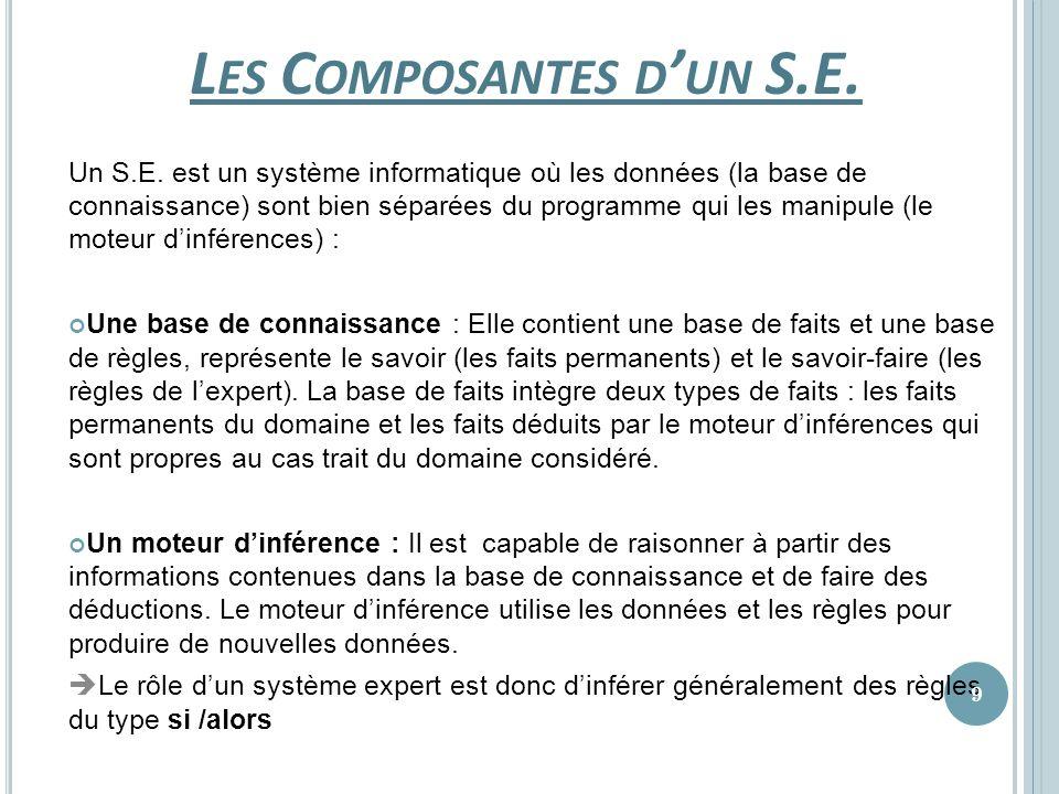 L ES C OMPOSANTES D UN S.E. Un S.E. est un système informatique où les données (la base de connaissance) sont bien séparées du programme qui les manip