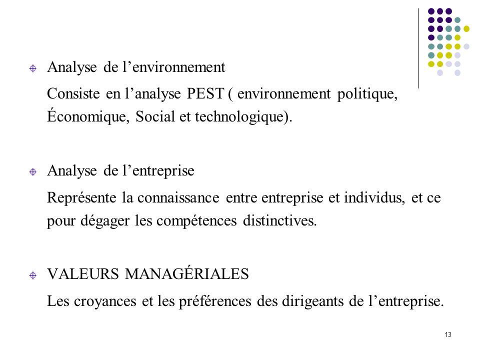 Analyse de lenvironnement Consiste en lanalyse PEST ( environnement politique, Économique, Social et technologique). Analyse de lentreprise Représente