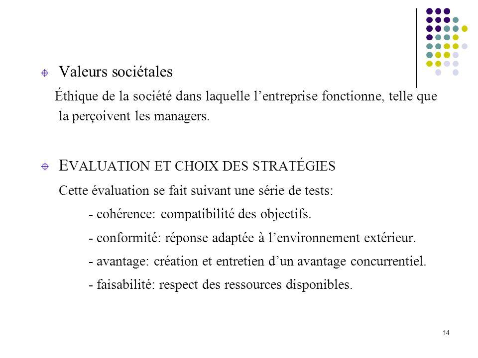 Valeurs sociétales Éthique de la société dans laquelle lentreprise fonctionne, telle que la perçoivent les managers. E VALUATION ET CHOIX DES STRATÉGI