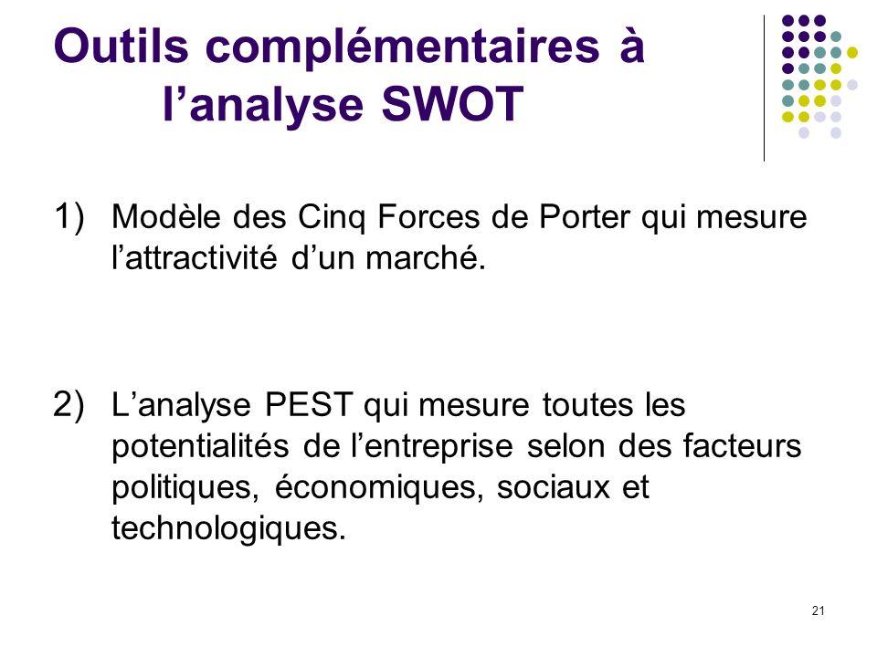 Outils complémentaires à lanalyse SWOT 1) Modèle des Cinq Forces de Porter qui mesure lattractivité dun marché. 2) Lanalyse PEST qui mesure toutes les