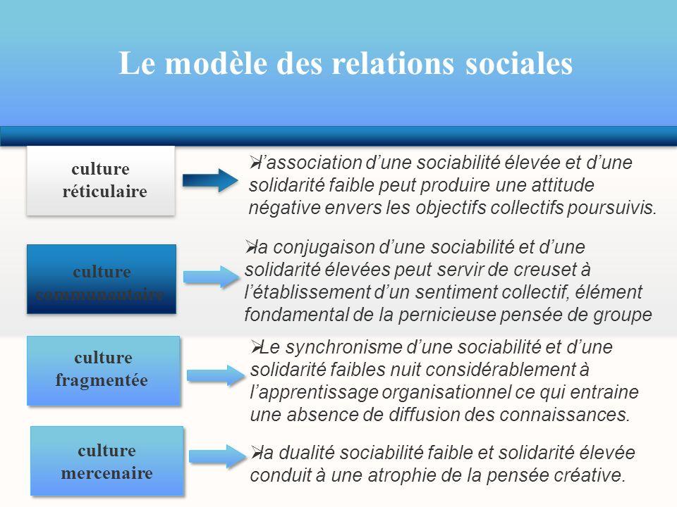 Le modèle des relations sociales culture réticulaire culture communautaire culture fragmentée culture mercenaire lassociation dune sociabilité élevée
