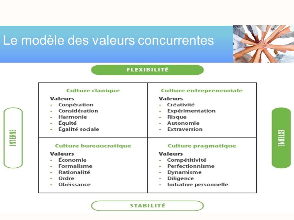 ce modèle nous présente un leader efficace dans la mesure où les exigences de lenvironnement externe et la mission organisationnelle correspondent à s