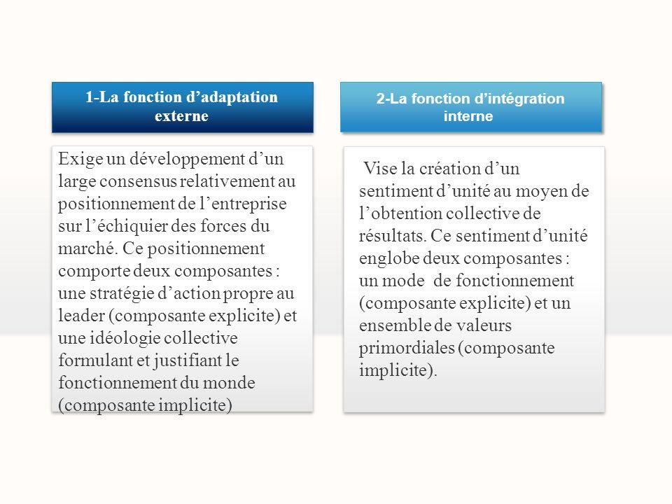 2-La fonction dintégration interne 2-La fonction dintégration interne Vise la création dun sentiment dunité au moyen de lobtention collective de résul