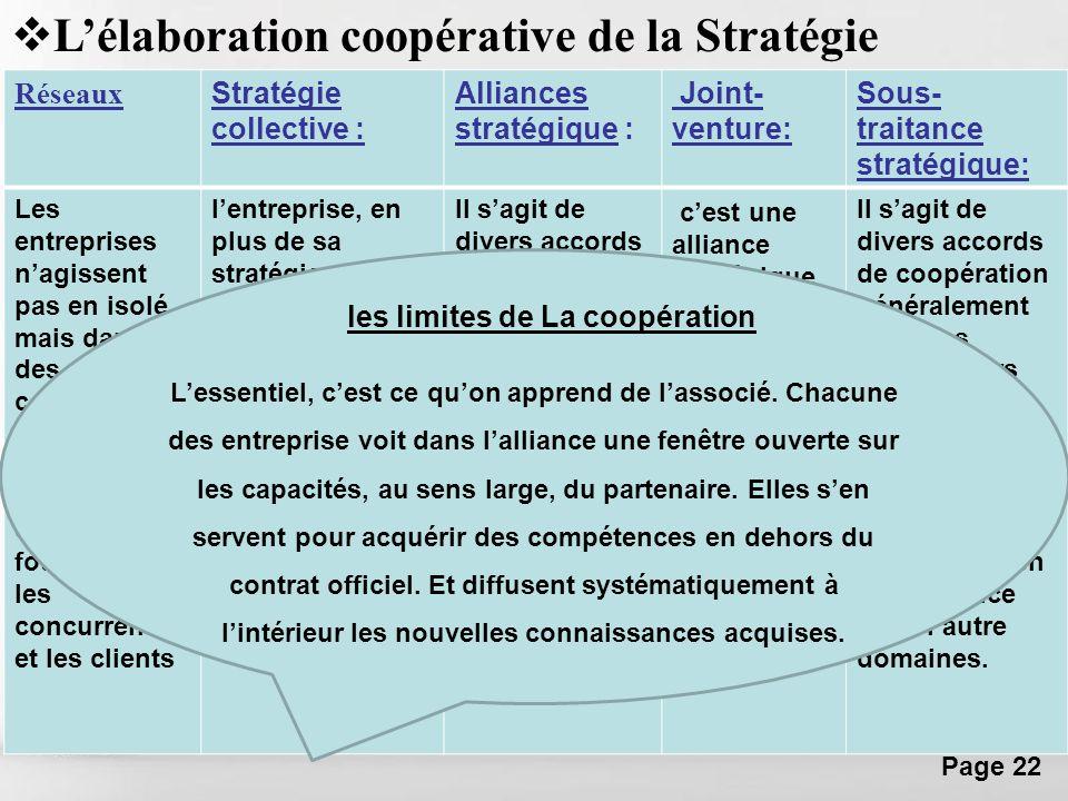 Free Powerpoint Templates Page 22 Réseaux Stratégie collective : Alliances stratégique : Joint- venture: Sous- traitance stratégique: Les entreprises
