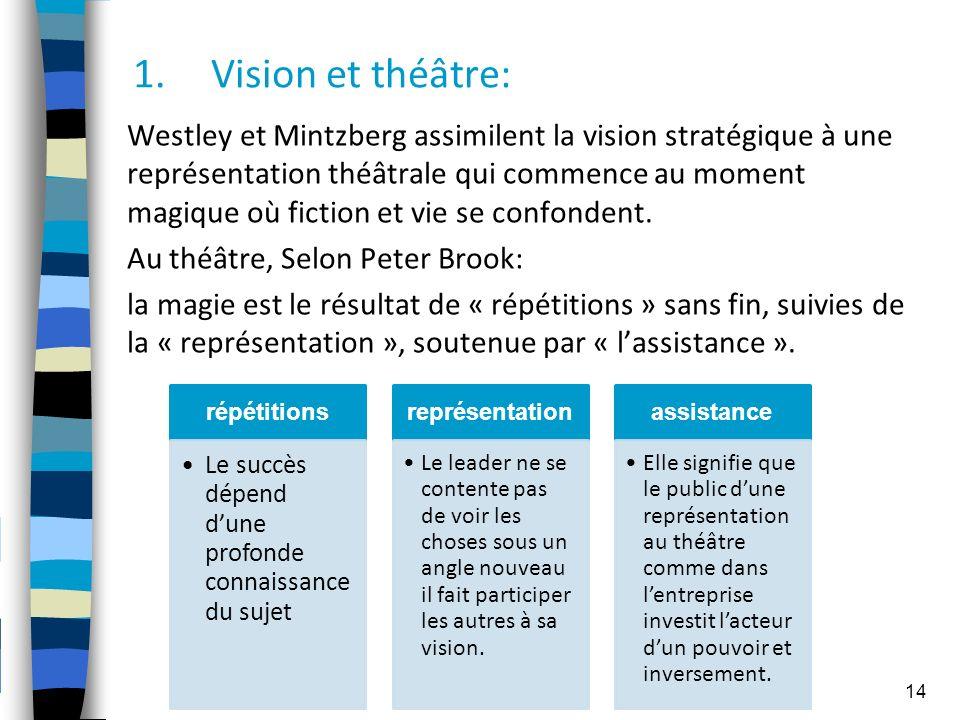 1.Vision et théâtre: Westley et Mintzberg assimilent la vision stratégique à une représentation théâtrale qui commence au moment magique où fiction et