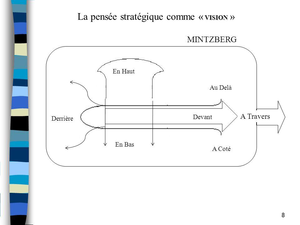 8 A Travers Derrière En Haut En Bas Devant Au Delà A Coté VISION La pensée stratégique comme « VISION » MINTZBERG