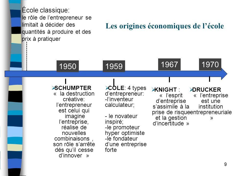 1950 SCHUMPTER « la destruction créative: lentrepreneur est celui qui imagine lentreprise, réalise de nouvelles combinaisons, son rôle sarrête dés qui