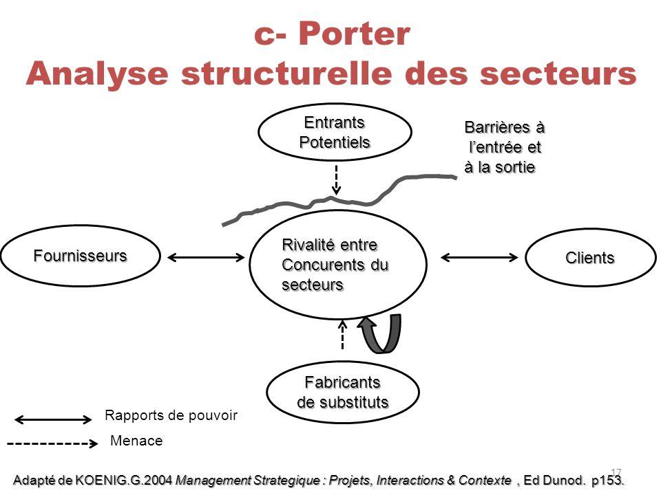Entrants Potentiels Fournisseurs Clients Fabricants de substituts c- Porter Analyse structurelle des secteurs Rapports de pouvoir Menace Adapté de KOE