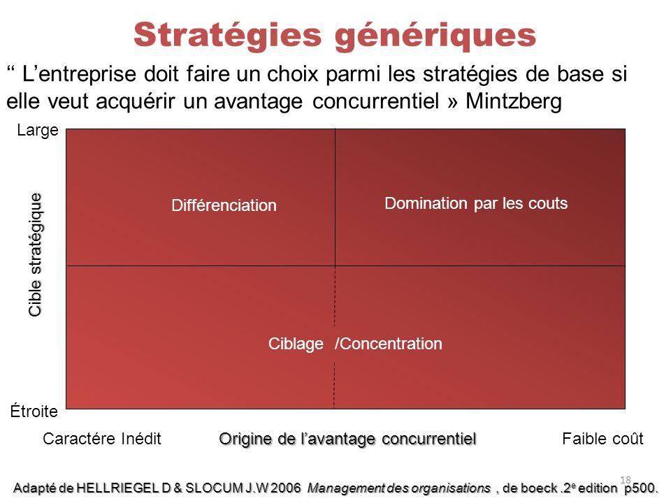 Stratégies génériques Lentreprise doit faire un choix parmi les stratégies de base si elle veut acquérir un avantage concurrentiel » Mintzberg Différe